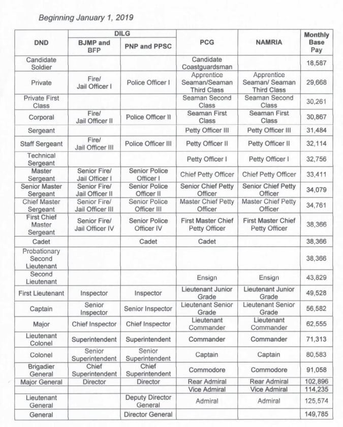 Modified Base pay schedule 2019 of Military and Uniformed Personnel