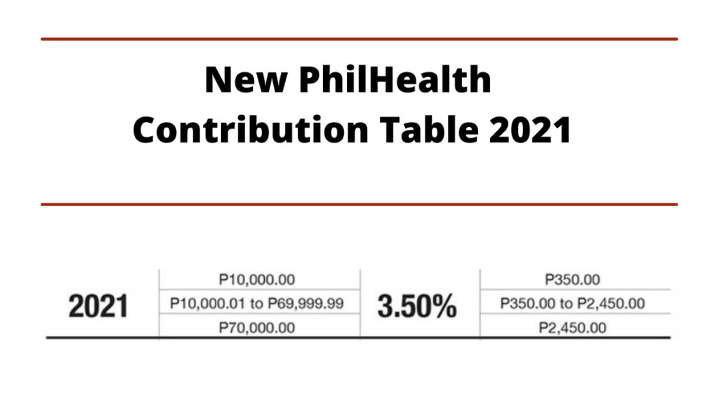 New Philhealth Contribution Table 2021