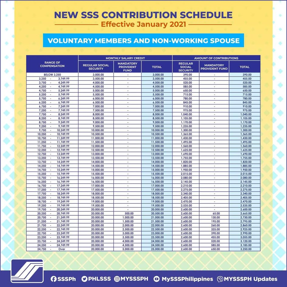 SSS contribution for Voluntary and non working spouse 2021
