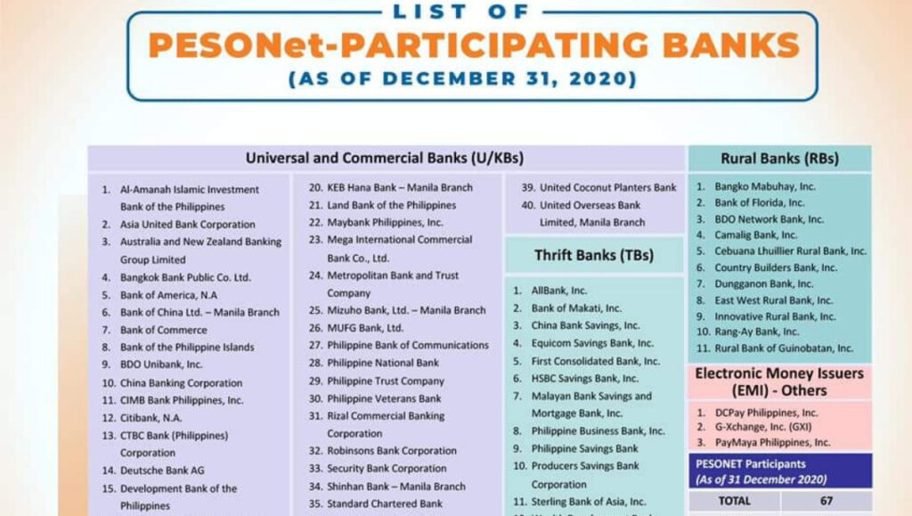 sss pesonet accredited bank